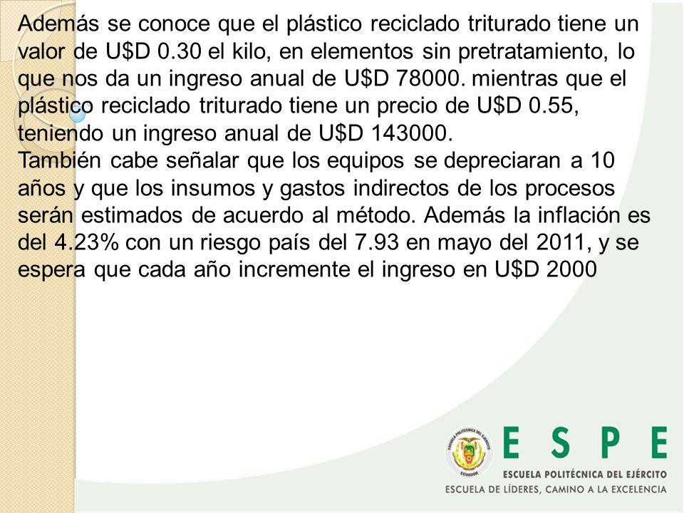 Además se conoce que el plástico reciclado triturado tiene un valor de U$D 0.30 el kilo, en elementos sin pretratamiento, lo que nos da un ingreso anual de U$D 78000. mientras que el plástico reciclado triturado tiene un precio de U$D 0.55, teniendo un ingreso anual de U$D 143000.