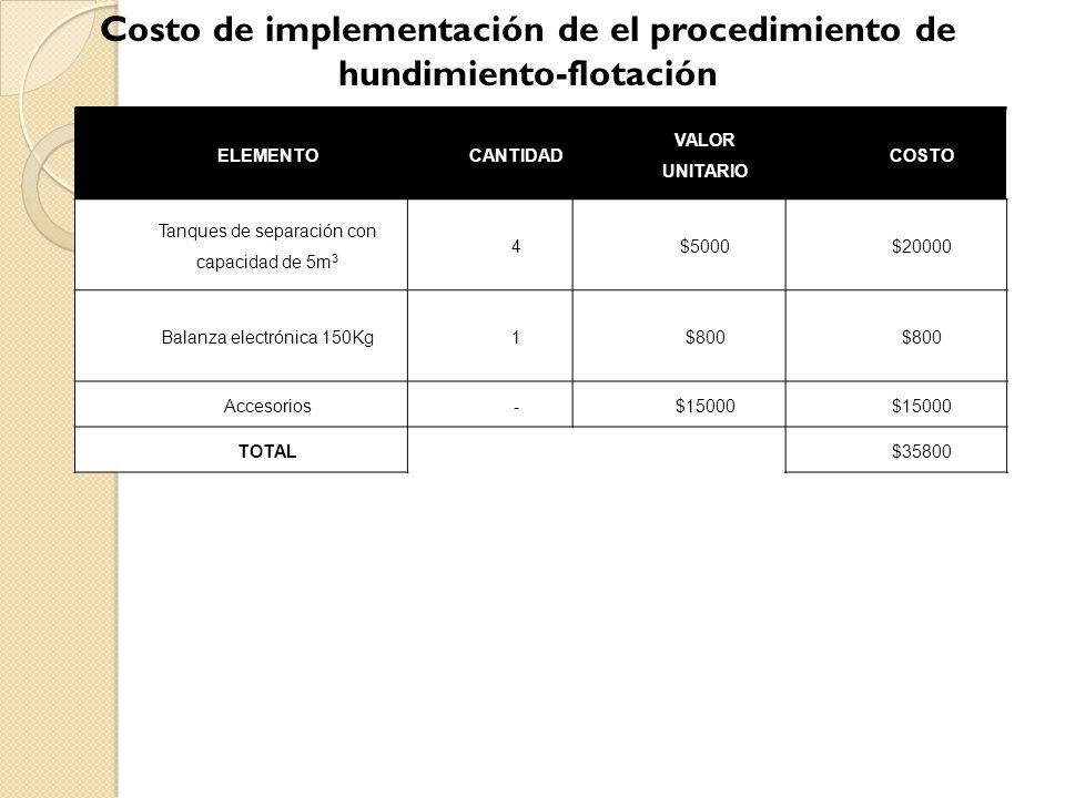 Costo de implementación de el procedimiento de hundimiento-flotación