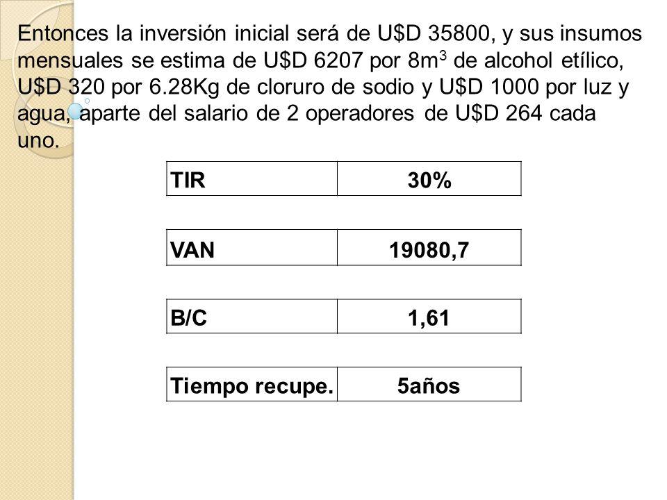 Entonces la inversión inicial será de U$D 35800, y sus insumos mensuales se estima de U$D 6207 por 8m3 de alcohol etílico, U$D 320 por 6.28Kg de cloruro de sodio y U$D 1000 por luz y agua, aparte del salario de 2 operadores de U$D 264 cada uno.