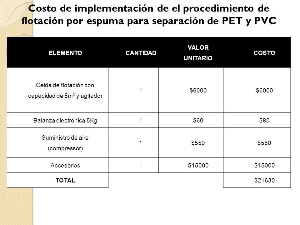 Costo de implementación de el procedimiento de flotación por espuma para separación de PET y PVC