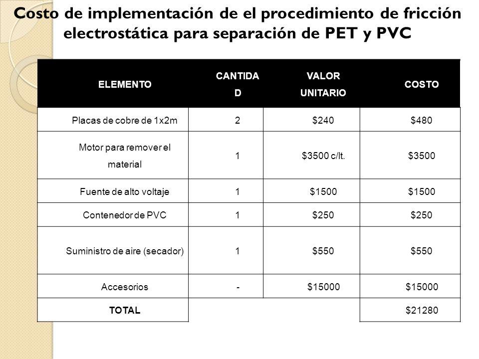 Costo de implementación de el procedimiento de fricción electrostática para separación de PET y PVC