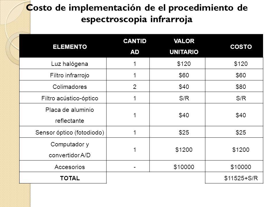 Costo de implementación de el procedimiento de espectroscopia infrarroja