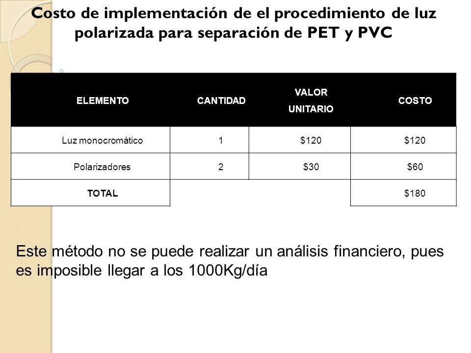Costo de implementación de el procedimiento de luz polarizada para separación de PET y PVC