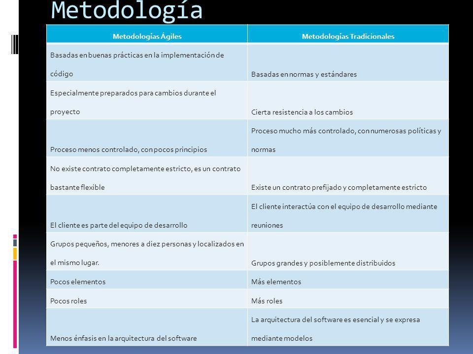 Metodologías Tradicionales