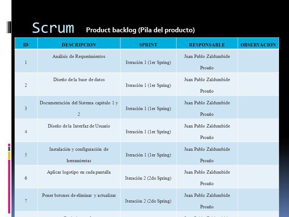 Scrum Product backlog (Pila del producto) ID DESCRIPCION SPRINT