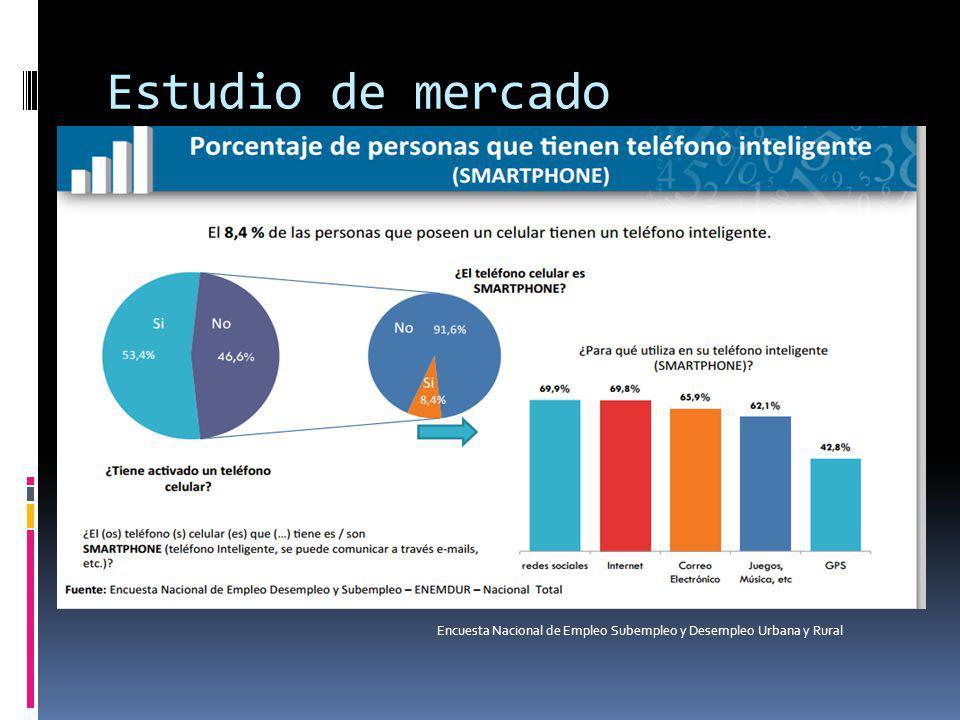 Estudio de mercado Encuesta Nacional de Empleo Subempleo y Desempleo Urbana y Rural