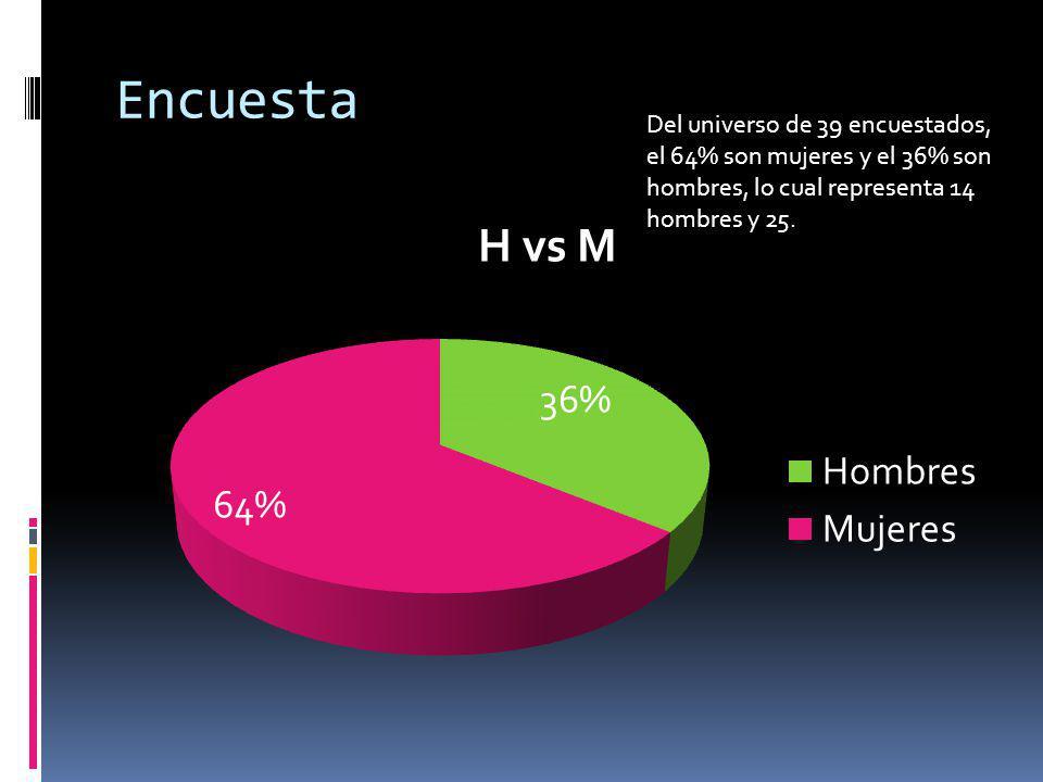 Encuesta Del universo de 39 encuestados, el 64% son mujeres y el 36% son hombres, lo cual representa 14 hombres y 25.
