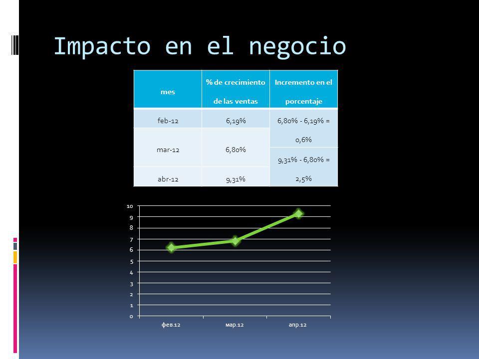 % de crecimiento de las ventas Incremento en el porcentaje