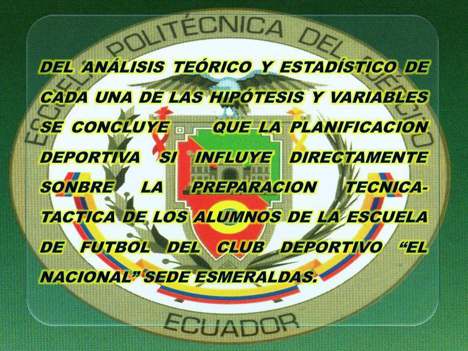 DEL ANÁLISIS TEÓRICO Y ESTADÍSTICO DE CADA UNA DE LAS HIPÓTESIS Y VARIABLES SE CONCLUYE QUE LA PLANIFICACION DEPORTIVA SI INFLUYE DIRECTAMENTE SONBRE LA PREPARACION TECNICA-TACTICA DE LOS ALUMNOS DE LA ESCUELA DE FUTBOL DEL CLUB DEPORTIVO EL NACIONAL SEDE ESMERALDAS.