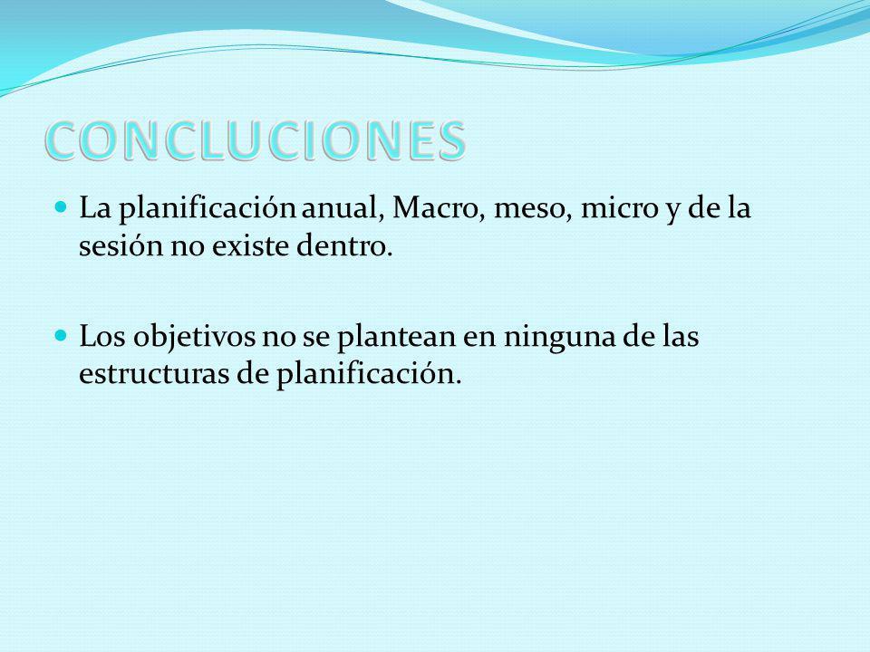 CONCLUCIONES La planificación anual, Macro, meso, micro y de la sesión no existe dentro.