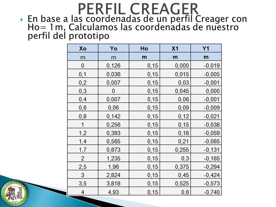 PERFIL CREAGER En base a las coordenadas de un perfil Creager con Ho= 1m, Calculamos las coordenadas de nuestro perfil del prototipo.