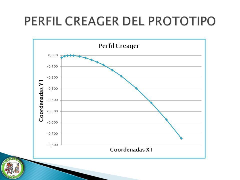 PERFIL CREAGER DEL PROTOTIPO