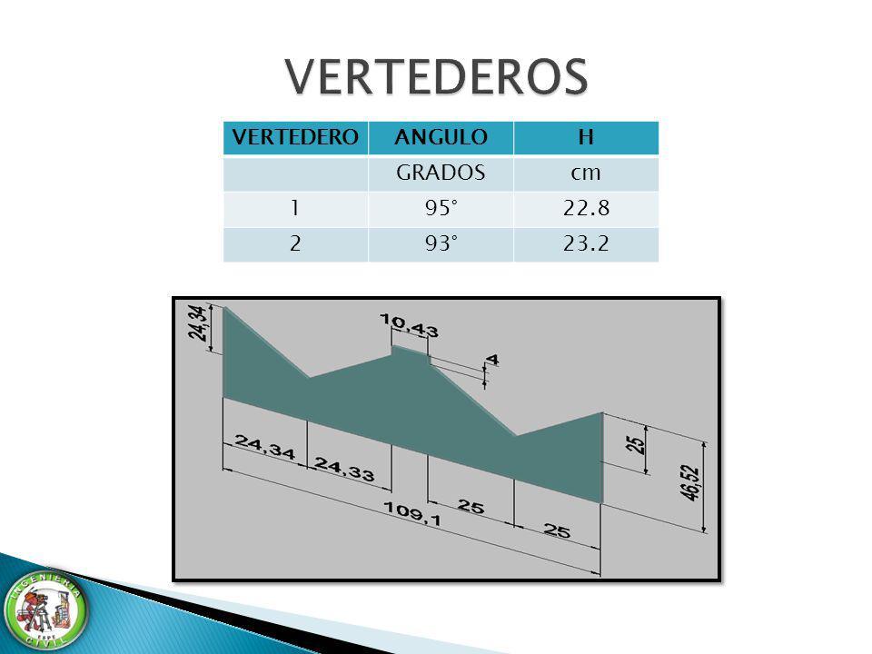 VERTEDEROS VERTEDERO ANGULO H GRADOS cm 1 95° 22.8 2 93° 23.2
