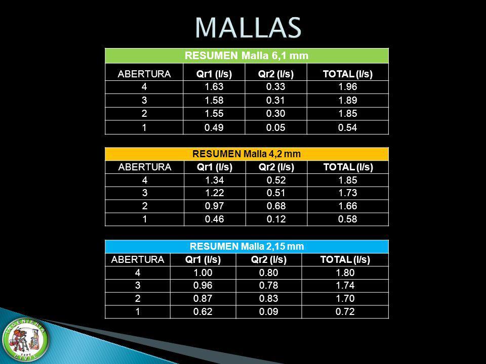 MALLAS RESUMEN Malla 6,1 mm ABERTURA Qr1 (l/s) Qr2 (l/s) TOTAL (l/s) 4