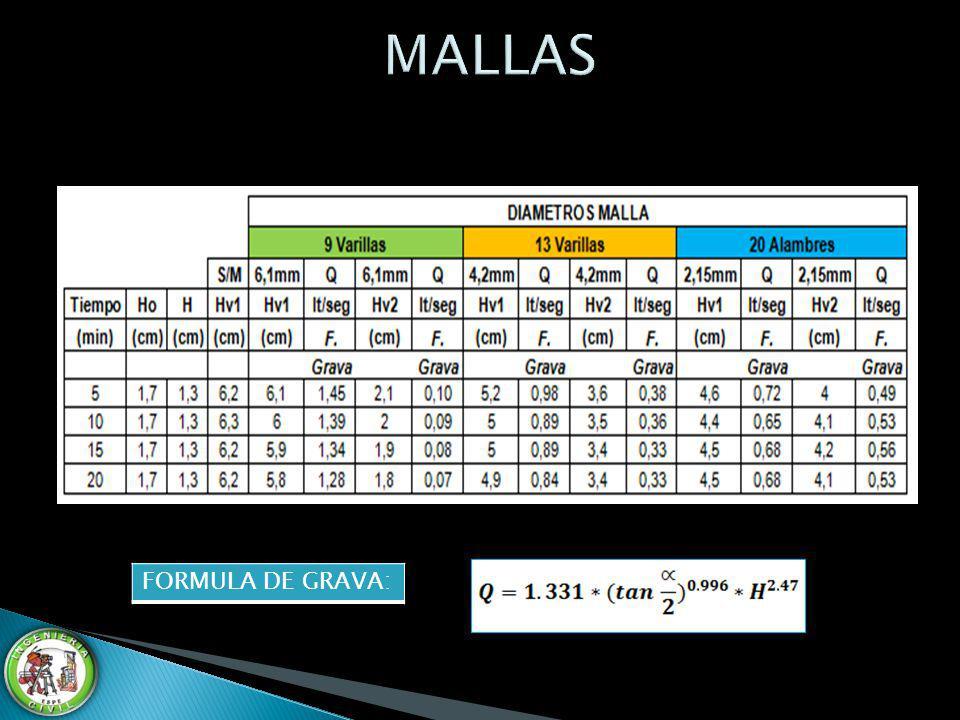 MALLAS FORMULA DE GRAVA: