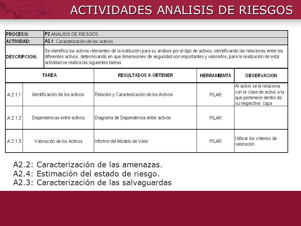 ACTIVIDADES ANALISIS DE RIESGOS