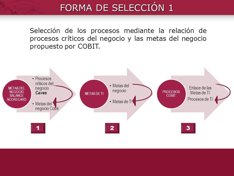 FORMA DE SELECCIÓN 1 METAS DEL NEGOCIO BALANCE SCORECARD. Procesos críticos del negocio Caves. Metas del negocio Cobit.