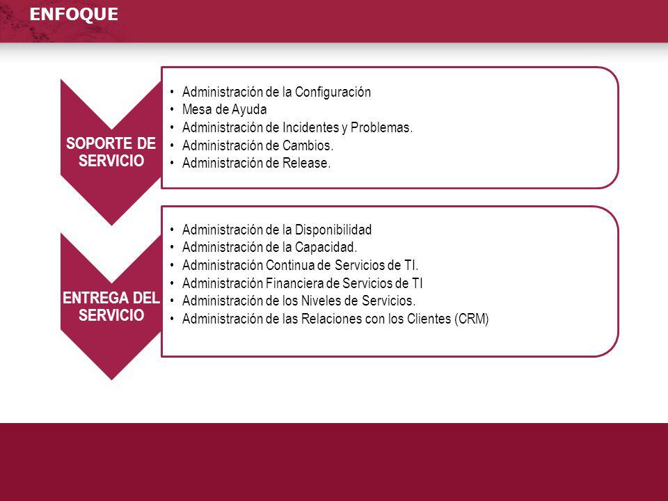SOPORTE DE SERVICIO ENTREGA DEL SERVICIO