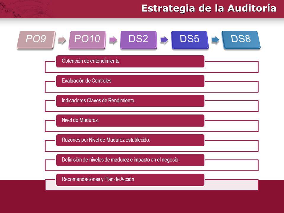 Estrategia de la Auditoría