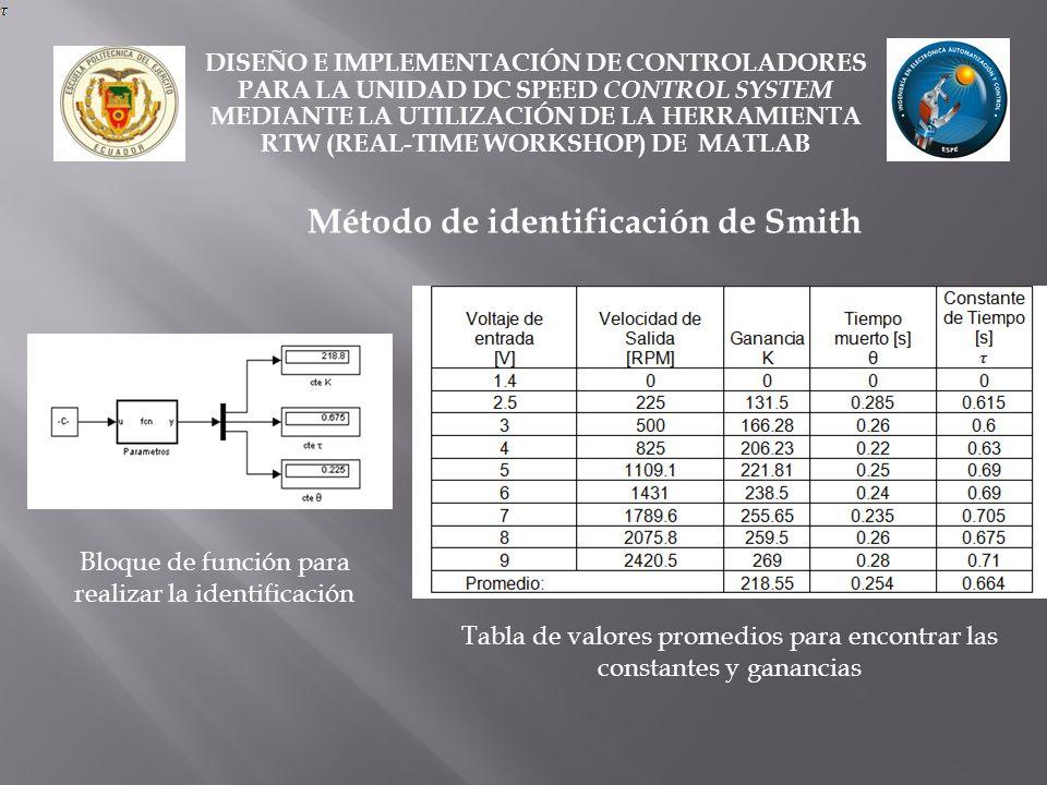 Método de identificación de Smith