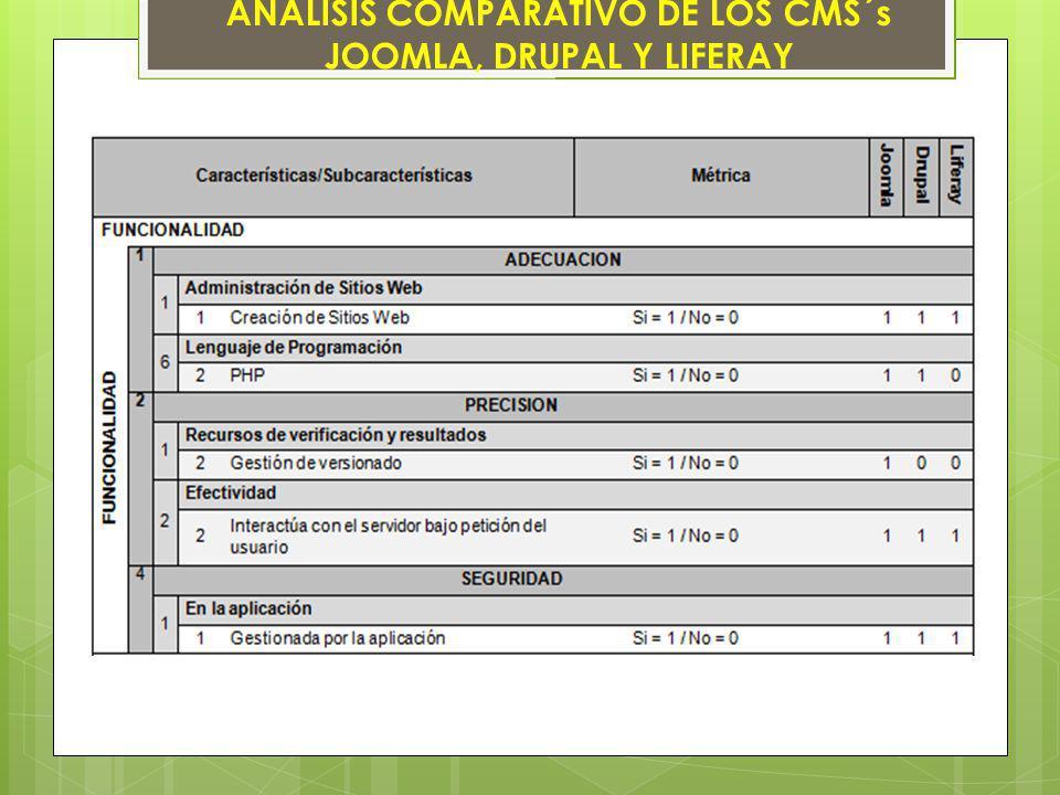 ANÁLISIS COMPARATIVO DE LOS CMS´s JOOMLA, DRUPAL Y LIFERAY
