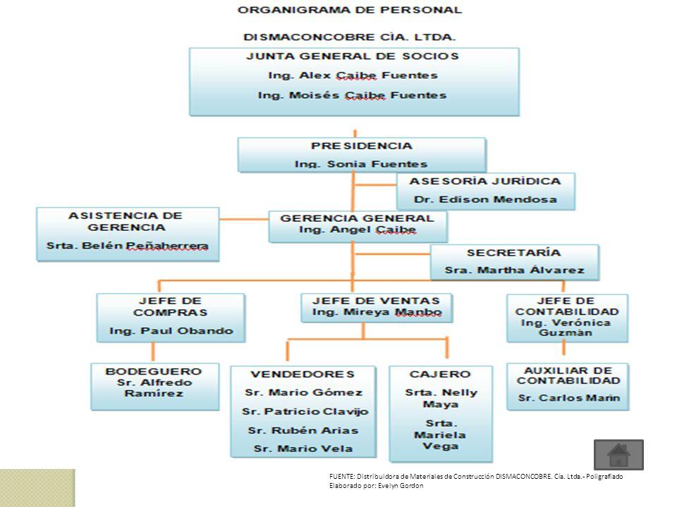 FUENTE: Distribuidora de Materiales de Construcción DISMACONCOBRE. Cía