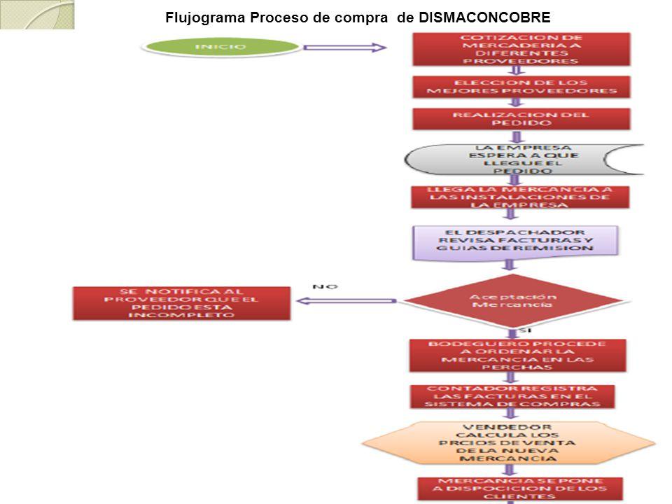 Flujograma Proceso de compra de DISMACONCOBRE