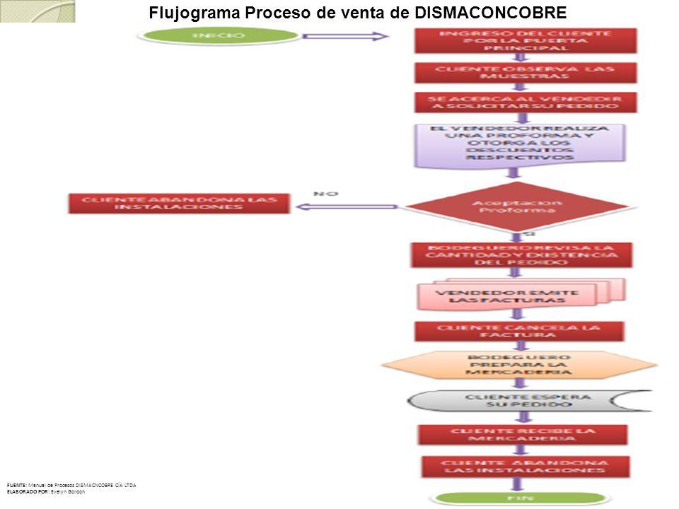 Flujograma Proceso de venta de DISMACONCOBRE