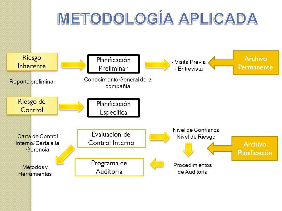 METODOLOGÍA APLICADA Riesgo Inherente Archivo Permanente