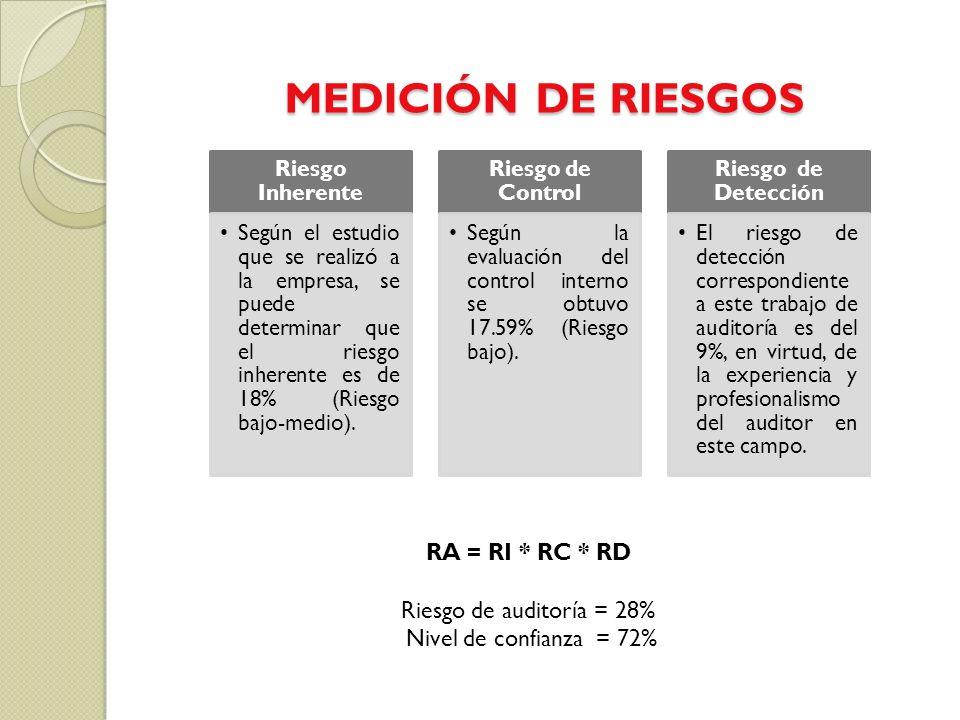 MEDICIÓN DE RIESGOS RA = RI * RC * RD Riesgo de auditoría = 28%