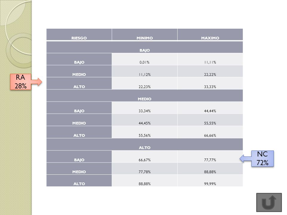 RA 28% NC 72% RIESGO MINIMO MAXIMO BAJO 0,01% 11,11% MEDIO 11,12%