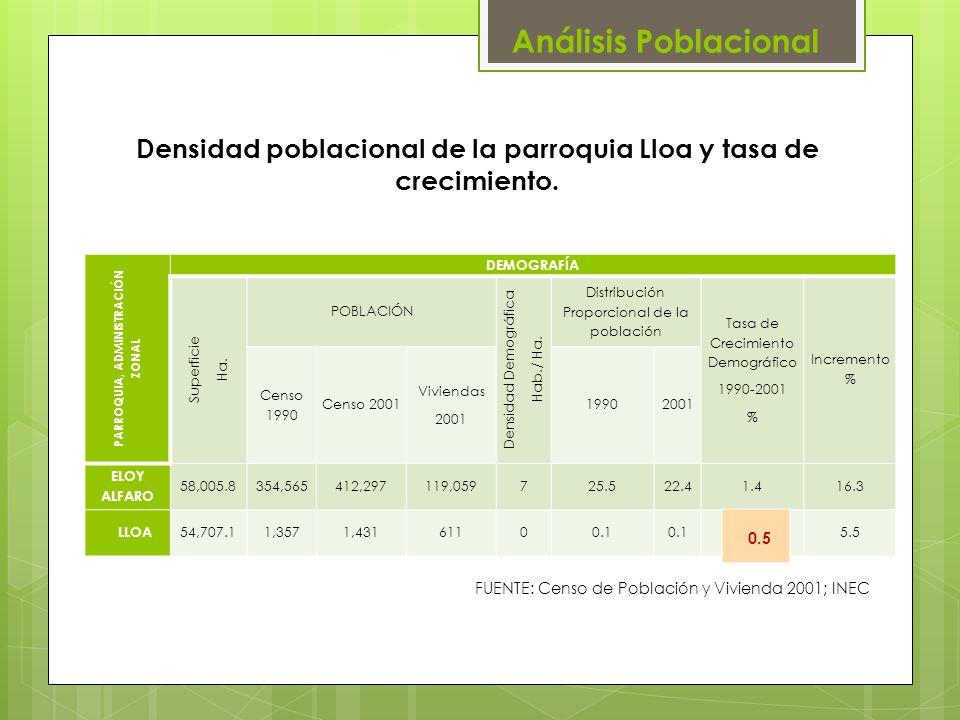 Densidad poblacional de la parroquia Lloa y tasa de crecimiento.