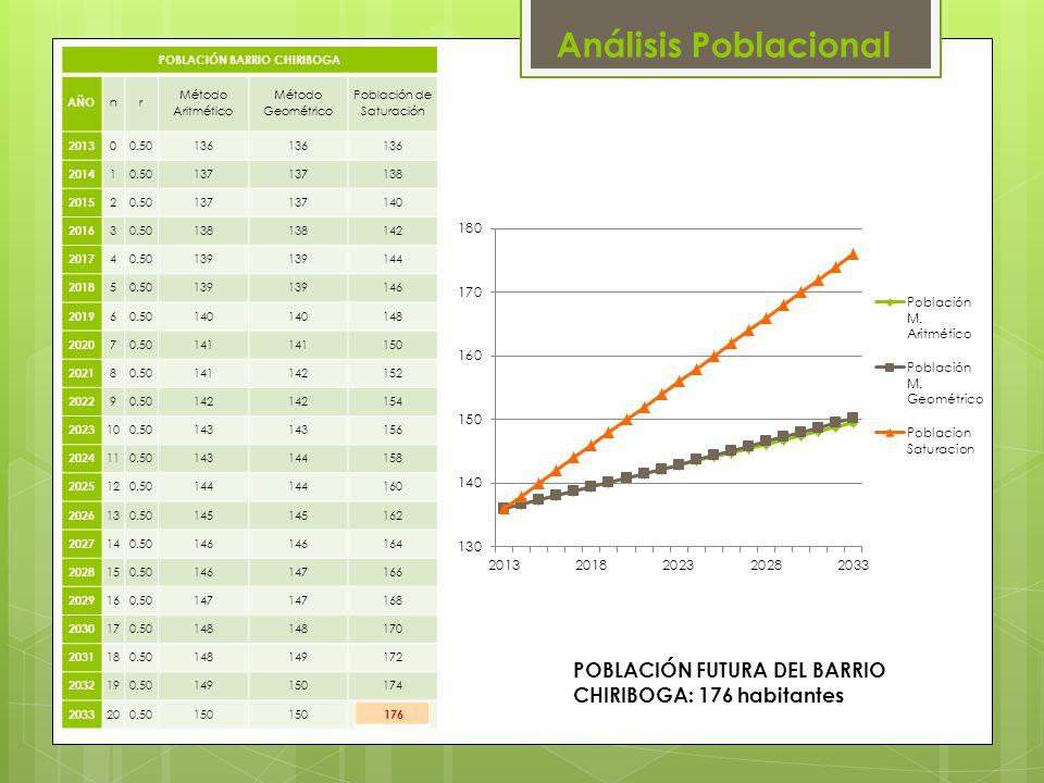 POBLACIÓN FUTURA DEL BARRIO CHIRIBOGA: 176 habitantes