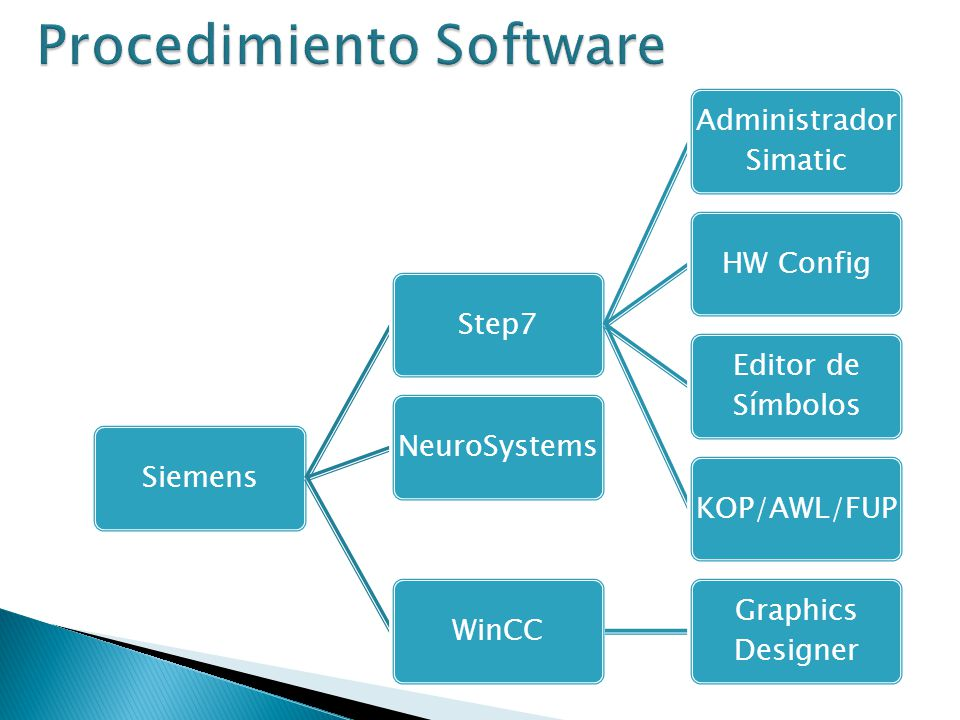 Procedimiento Software