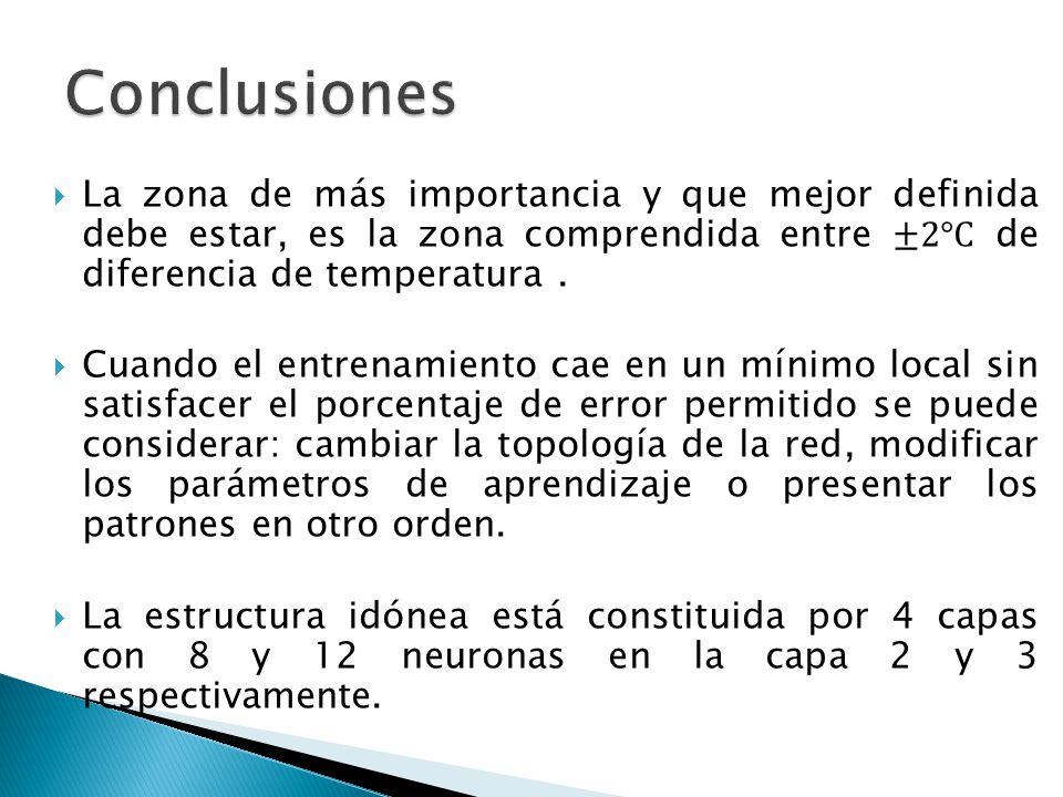 Conclusiones La zona de más importancia y que mejor definida debe estar, es la zona comprendida entre ±2°C de diferencia de temperatura .