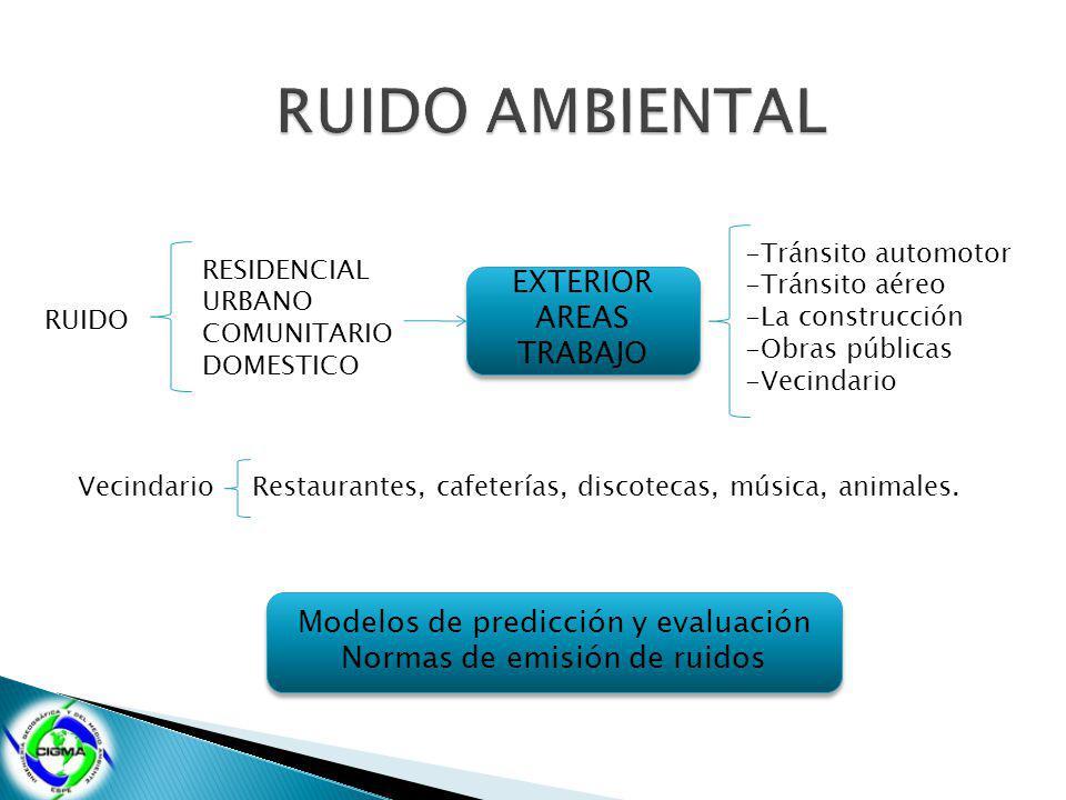 RUIDO AMBIENTAL EXTERIOR AREAS TRABAJO