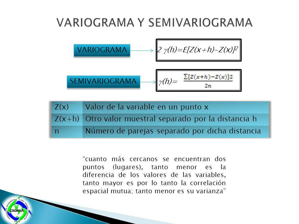 VARIOGRAMA Y SEMIVARIOGRAMA