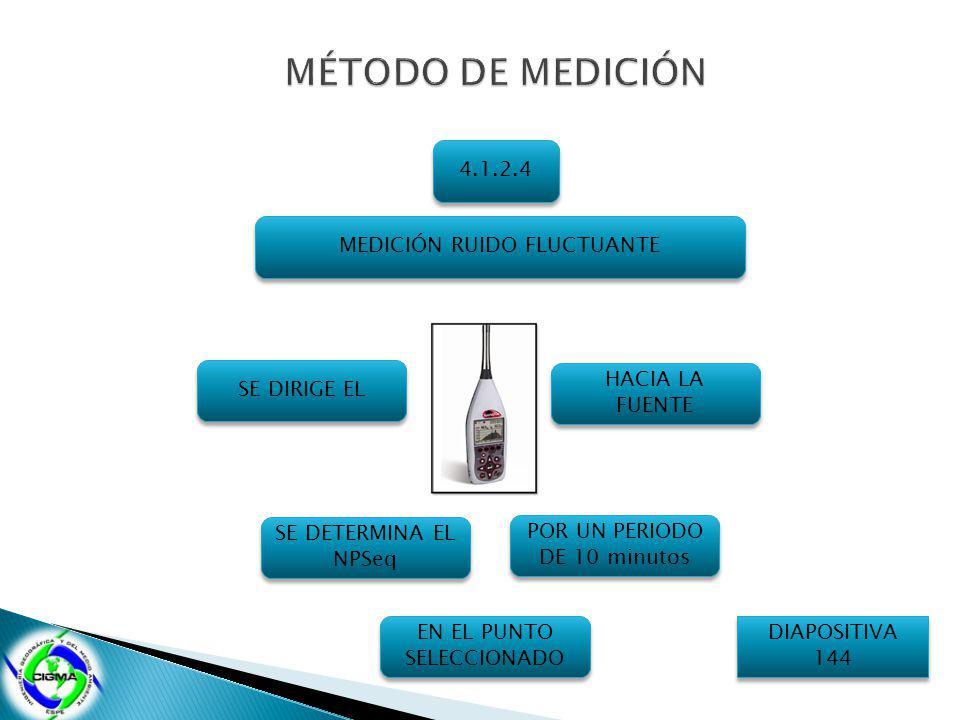 MÉTODO DE MEDICIÓN 4.1.2.4 MEDICIÓN RUIDO FLUCTUANTE SE DIRIGE EL