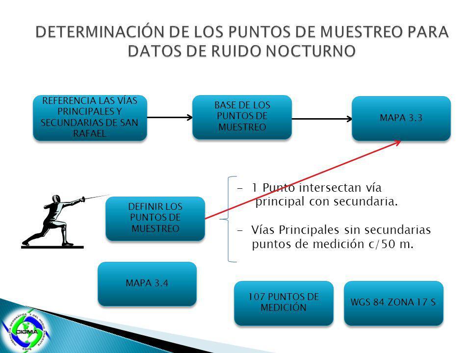 DETERMINACIÓN DE LOS PUNTOS DE MUESTREO PARA DATOS DE RUIDO NOCTURNO