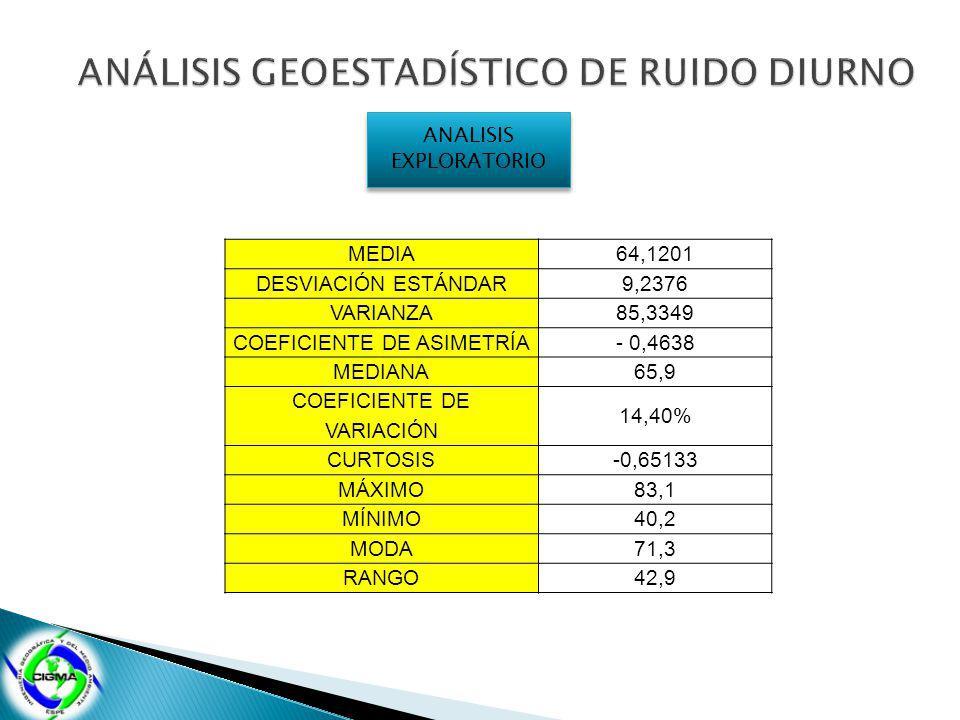 ANÁLISIS GEOESTADÍSTICO DE RUIDO DIURNO
