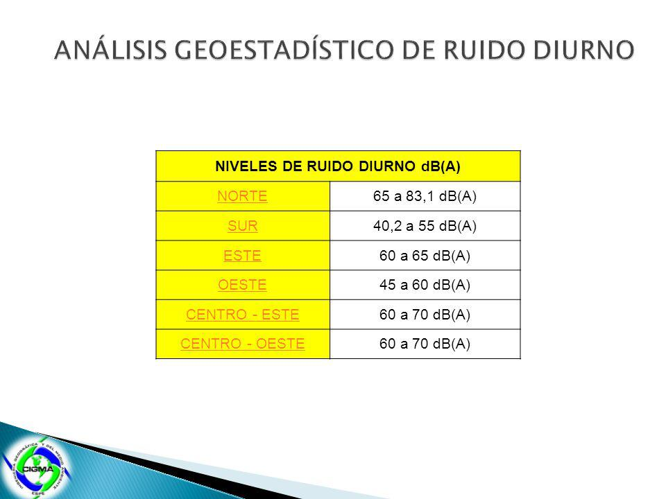 ANÁLISIS GEOESTADÍSTICO DE RUIDO DIURNO NIVELES DE RUIDO DIURNO dB(A)