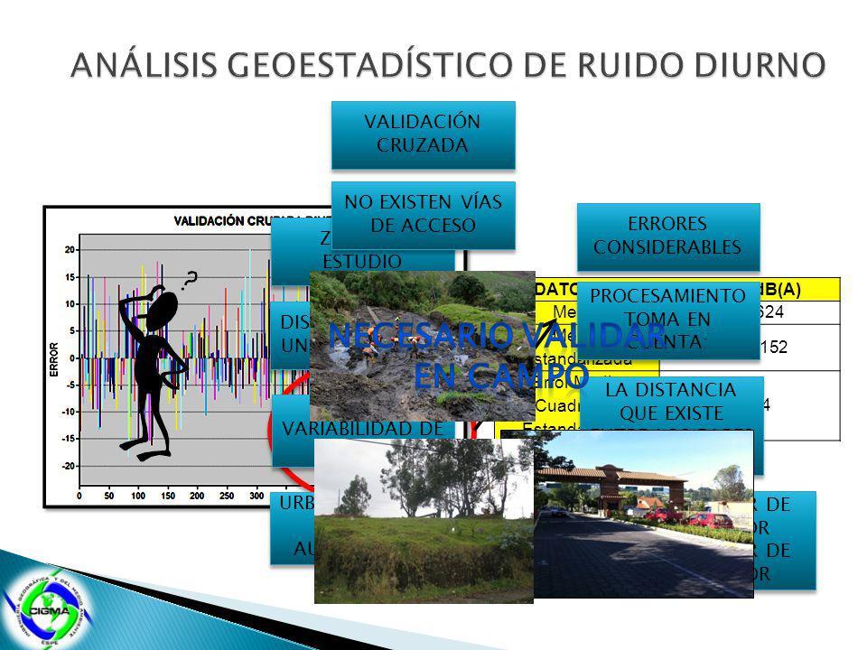 ANÁLISIS GEOESTADÍSTICO DE RUIDO DIURNO DATOS DE RUIDO DIURNO dB(A)
