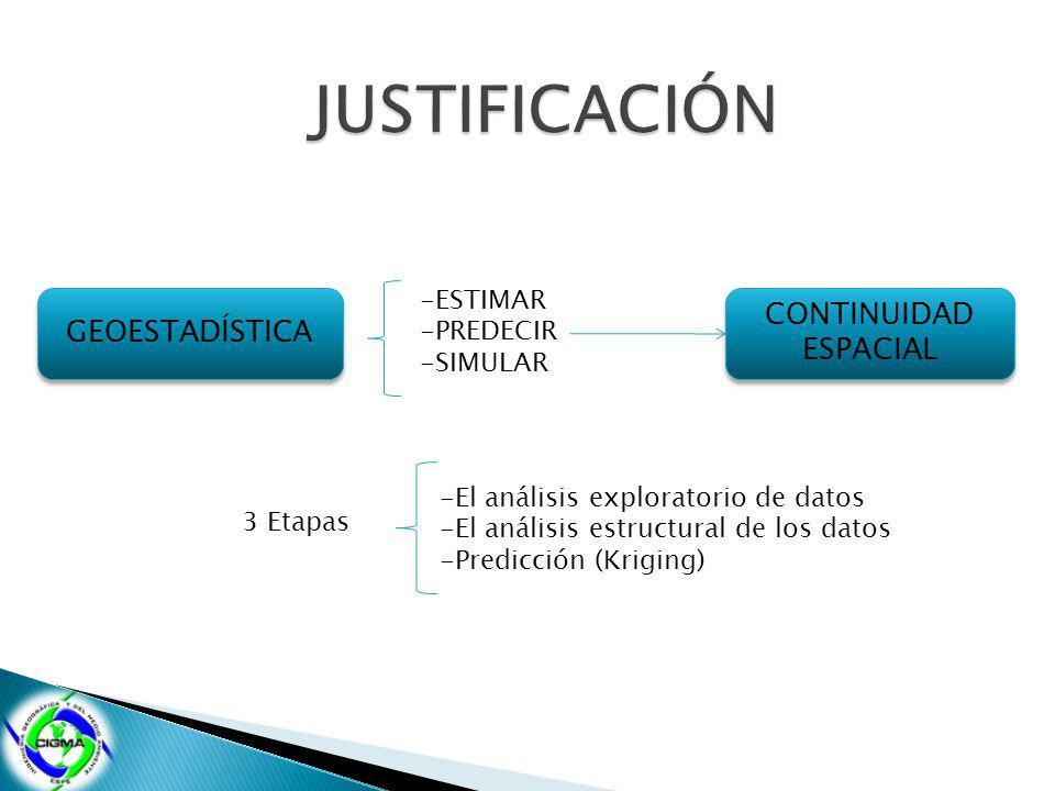 JUSTIFICACIÓN CONTINUIDAD GEOESTADÍSTICA ESPACIAL -ESTIMAR -PREDECIR