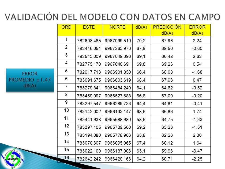 VALIDACIÓN DEL MODELO CON DATOS EN CAMPO