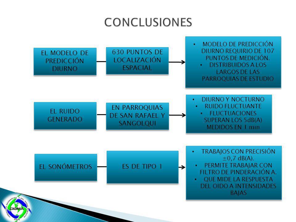 CONCLUSIONES EL MODELO DE PREDICCIÓN DIURNO