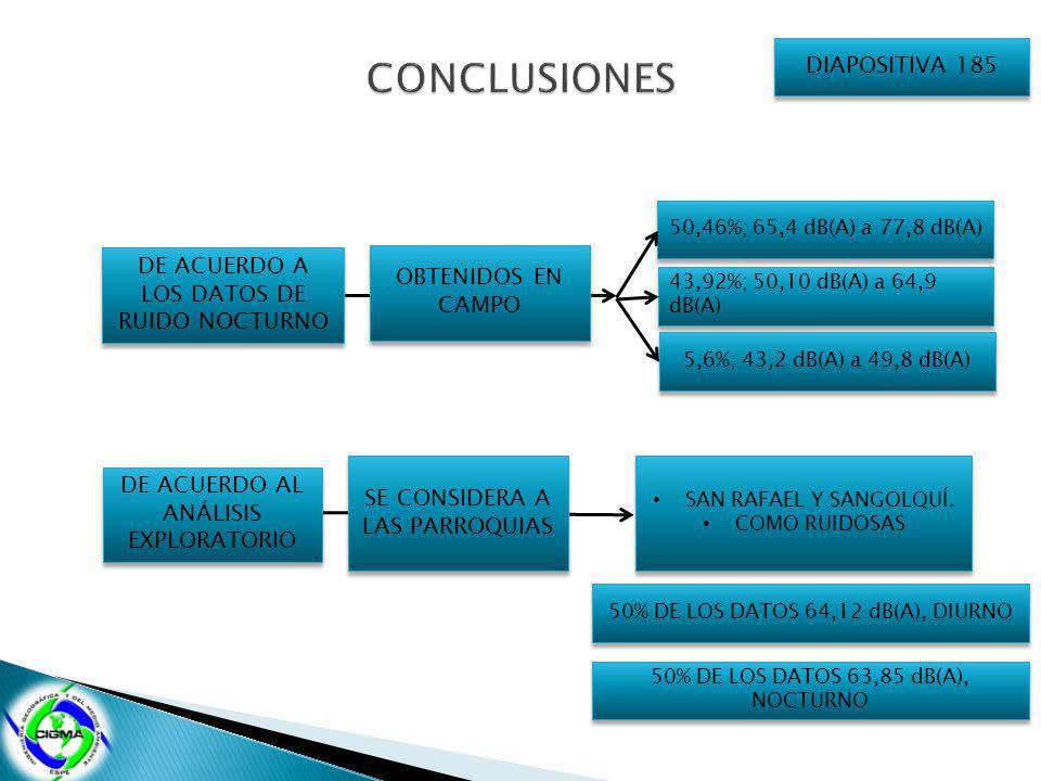 CONCLUSIONES DIAPOSITIVA 185 DE ACUERDO A LOS DATOS DE RUIDO NOCTURNO