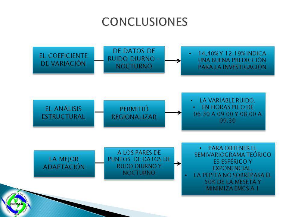 CONCLUSIONES DE DATOS DE RUIDO DIURNO - NOCTURNO