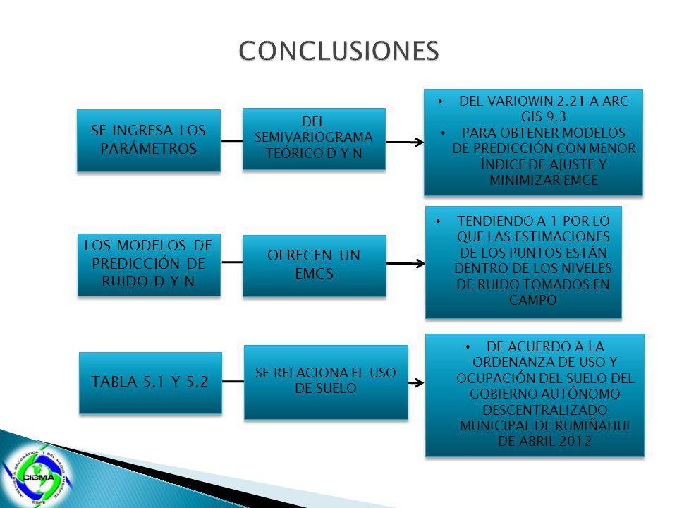 CONCLUSIONES SE INGRESA LOS PARÁMETROS