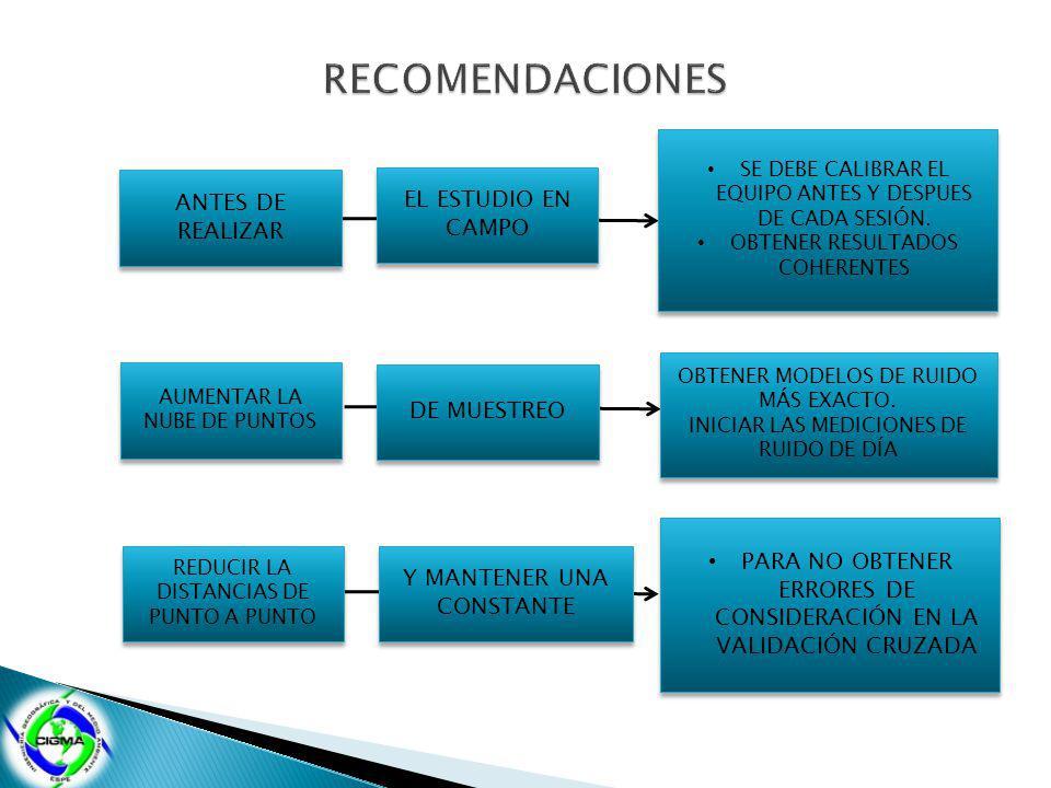 RECOMENDACIONES ANTES DE REALIZAR EL ESTUDIO EN CAMPO DE MUESTREO