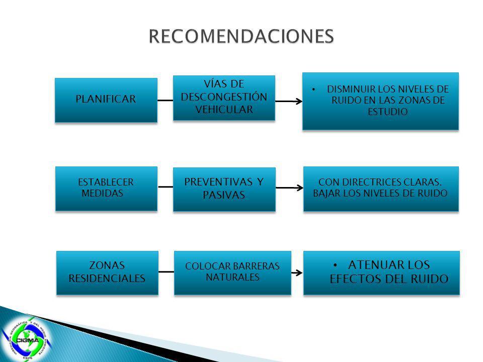 RECOMENDACIONES ATENUAR LOS EFECTOS DEL RUIDO VÍAS DE DESCONGESTIÓN